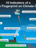 10 Indicators of the Human Fingerprint on Climate Change