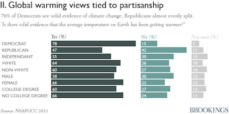 Belief in global warming split along political party lines