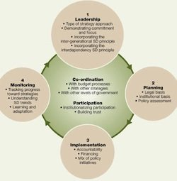 Aspects of strategic and coordinated action for sustainable development:
