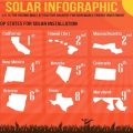 solar power growth infographic