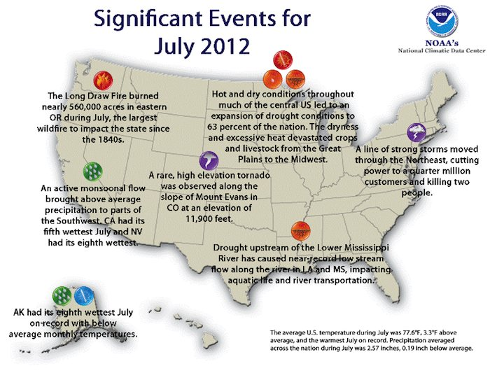 July 2012 was the hottest July on record. Much of the nation suffers from extreme drought