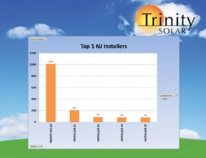 A solar success story