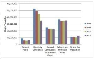 Comparison of California carbon emissions by sector from 2008-2011 climate change