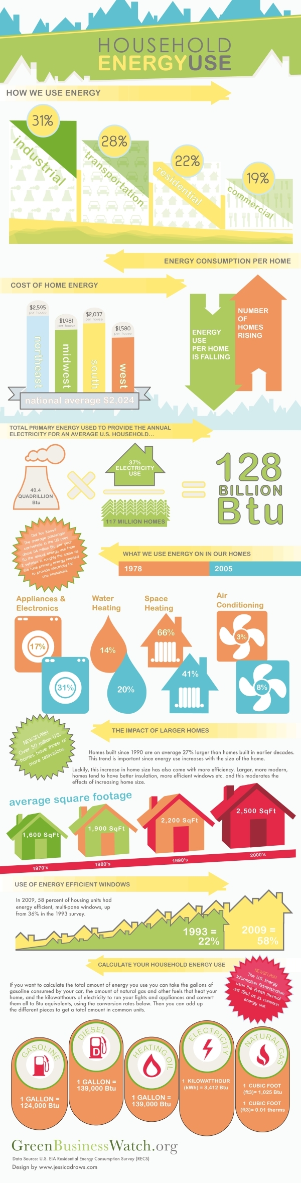 Infographic: US Home Energy Use