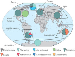 """Continental-scale temperature variability during the past two millennia""; Nature Geoscience"