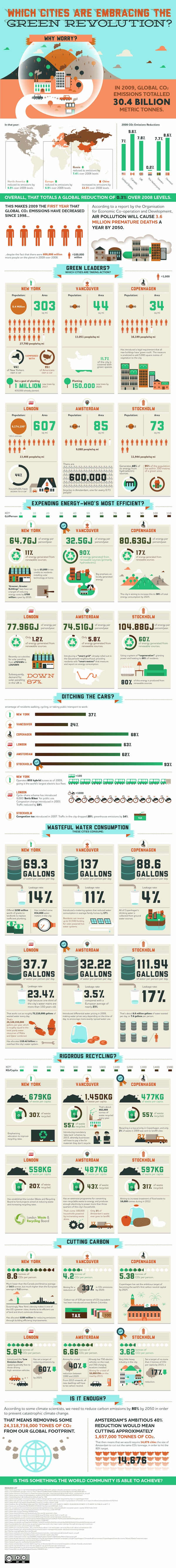 Infographic: Green cities.  Cities are where green living and sustainability begin