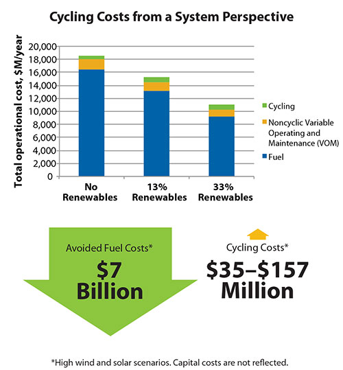 NRELchart_cycling_cost_system