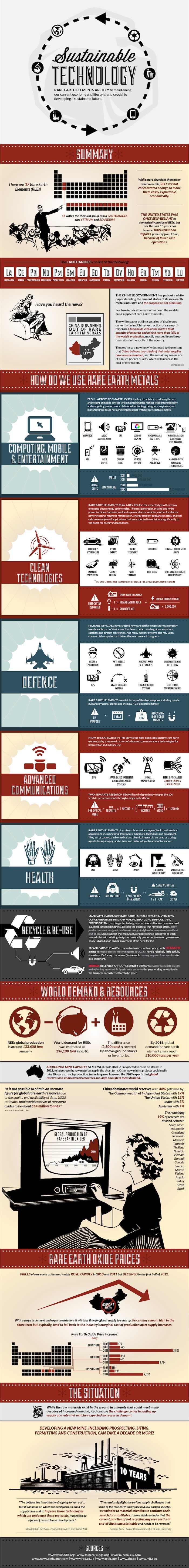 Sustainable Technology v2