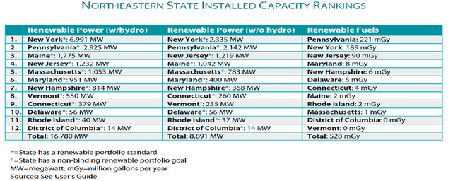 """Renewable Energy in the 50 States: Northeastern Region,"" ACORE"
