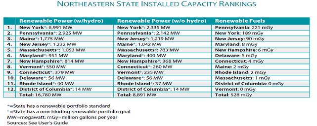 """Renewable Energy in the 50 States: Northeastern Region,"" ACORE"