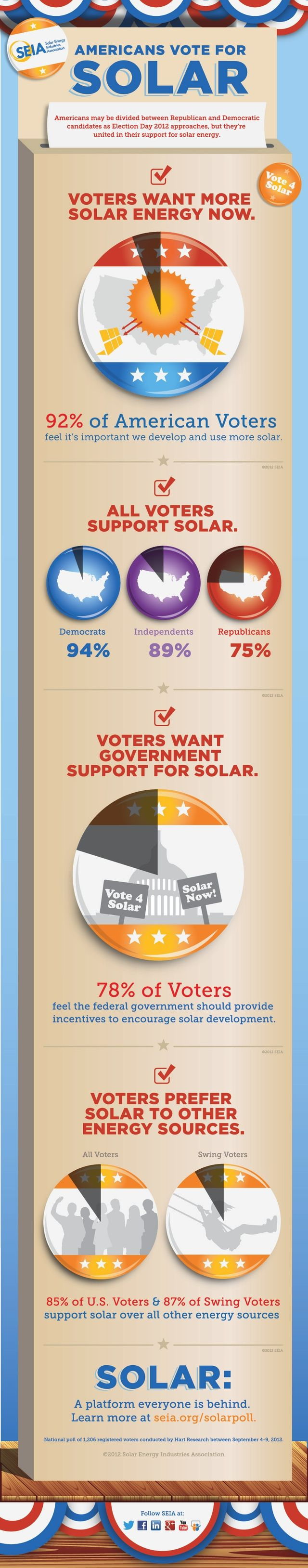 92 percent of American Voters feel it is important we develop and use more solar power