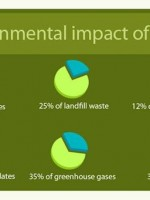 why-build-green-infographic-featured-image