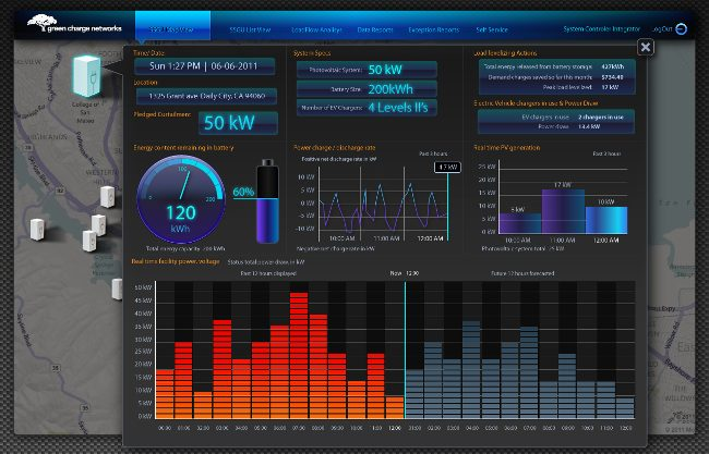 GreenStation power efficiency dashboard