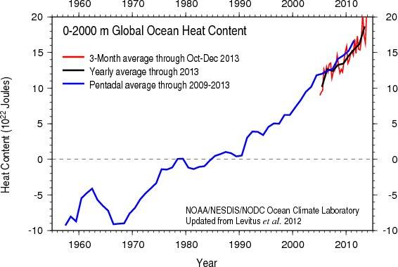 ocean-heat-content