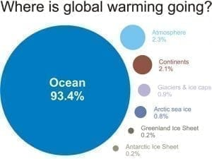 Where does global warming go?