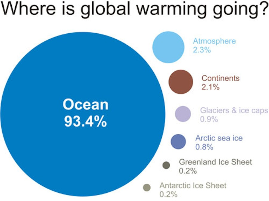 Seeing Over the Horizon: Sharp Rise in Ocean Temperatures in 2013