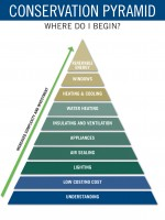 energy-conservation-pyramid