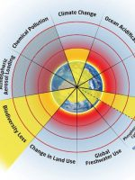 Earth's 9 planetary boundaries