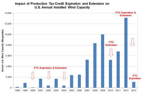 The boom-bust cycle of the renewable energy production tax credit caused by Congress repeatedly allowing it to expire