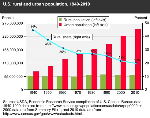 Rapid Population Growth Can Be Disastrous For A Small City