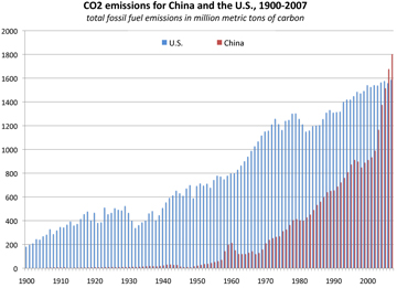 Rising emissions in China