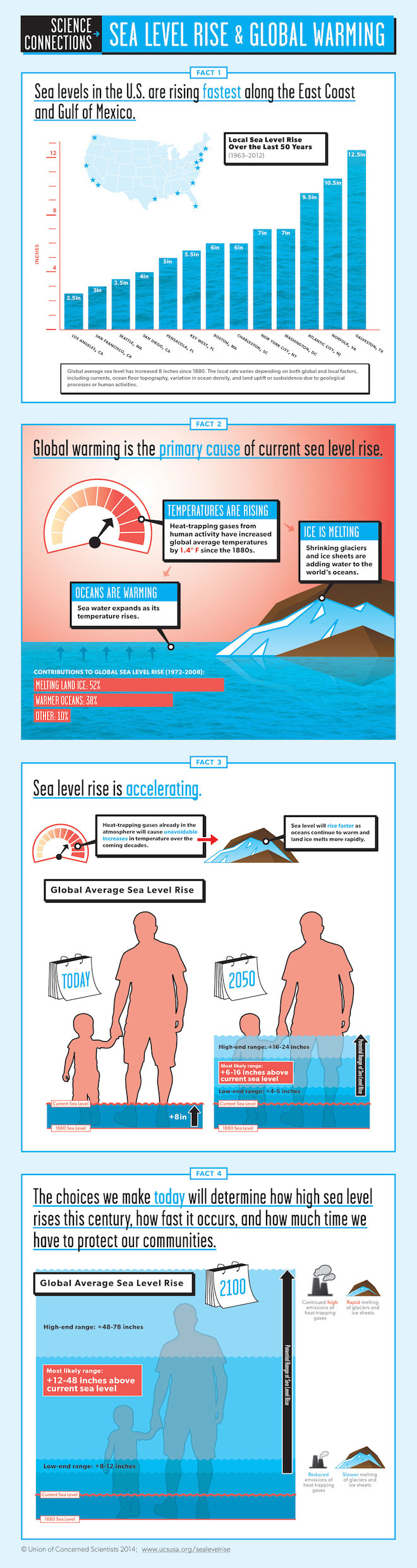 The Facts on Sea Level Rise and Global Warming