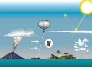 We need to fully understand geoengineering, even if to better realize what a bad idea it is