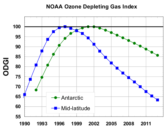 ozone depletion thesis