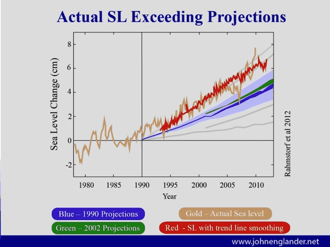 Sea Level Rise will continue despite what we do to slow global warming. We must learn to adapt to changing global coastlines