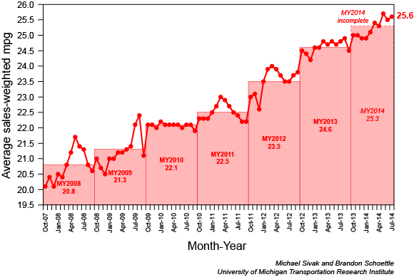 Average U.S. vehicle fuel eoncomy