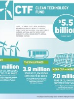Clean Technology Fund