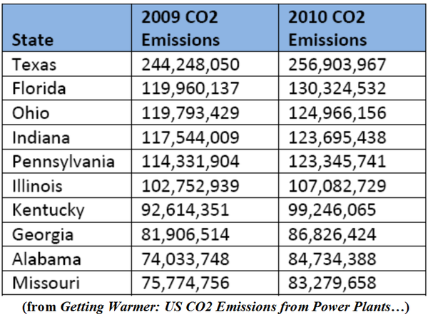 U.S. State Top Carbon Emitters