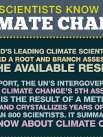 Climate-Change-Inforgraphic-featured-image