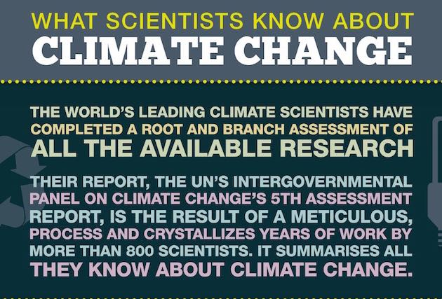 Infographic: What Scientists Know About Climate Change