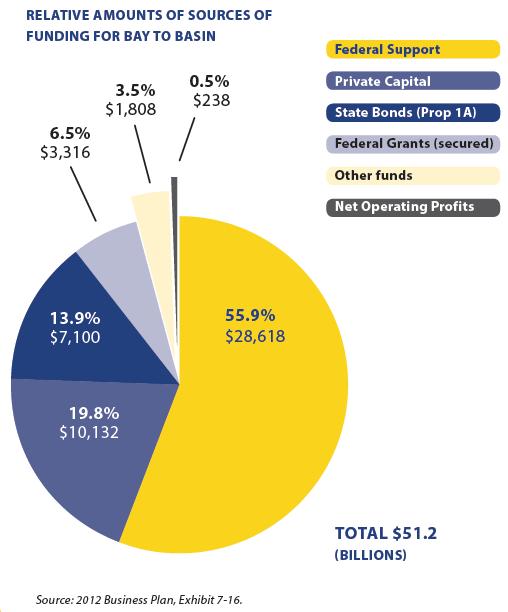 CA HSR financing