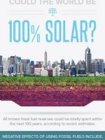 Considering the global potential for solar energy