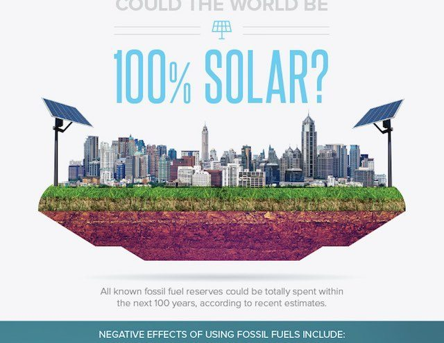 Infographic: Global Potential of Solar Energy