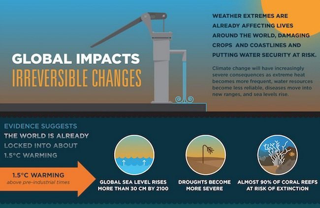 Climate impacts: now and future projections