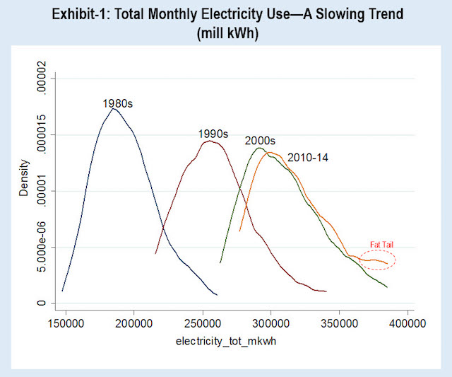 "Total Monthly Electricity Use chart shows a slowing trend with a summertime ""fat tail"""