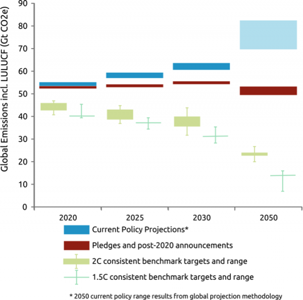 Lima COP 20 Emissions Gap