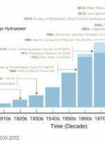 US hydropower gen capacity DOE 2015