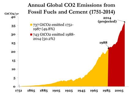 Annual global emissions
