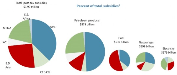 IMF - Mis-pricing of fossil fuel subsidies