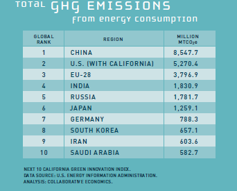 Greenhouse Gas emissions from energy consumption