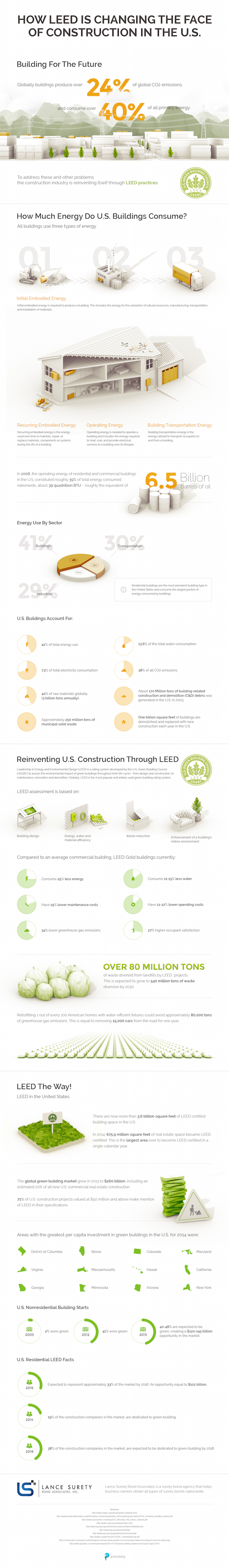 LEED construction helps create a more sustainable built environment