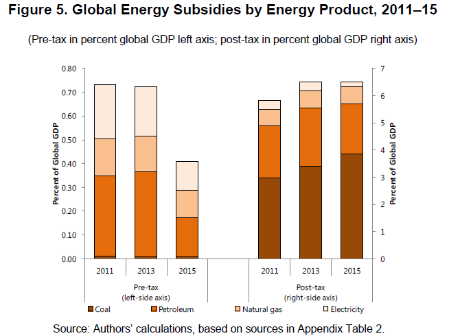 IMF global energy subsidy by product