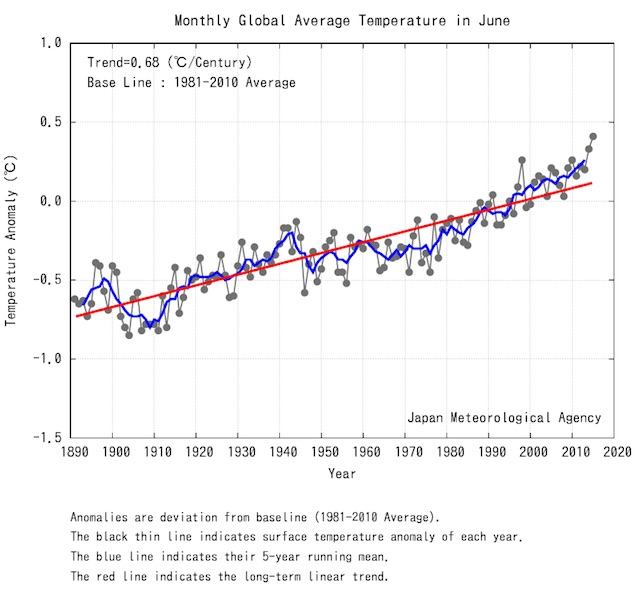 Monthly Global Average Temperature for June
