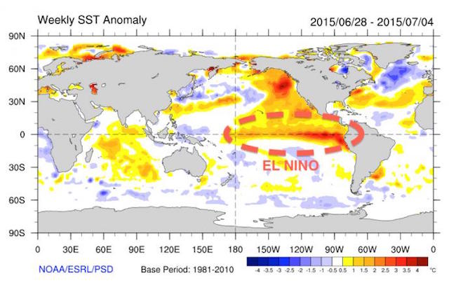 "Sea surface temperatures rising in the Pacific could lead to a ""super"" El Nino"