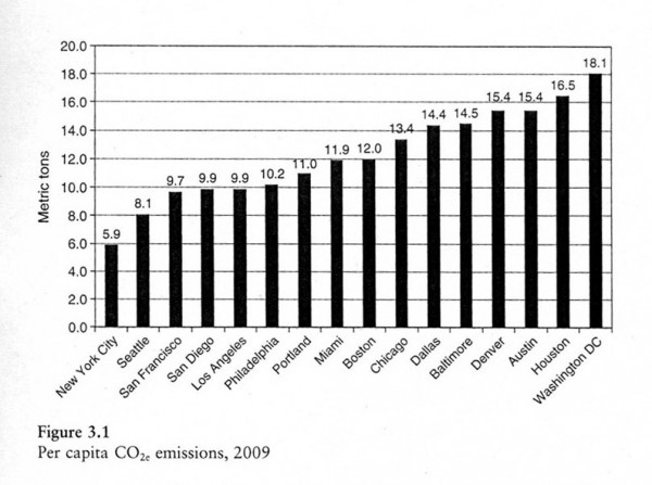 2009 per capita US city CO2 emissions