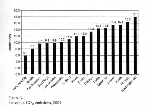 2009 per capita US city CO2 emissions